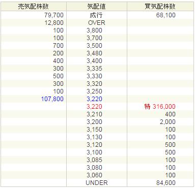 ティビィシィ・スキヤツト(3974)初値予想5000円