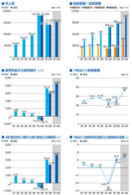 シャノン(3976)IPO売上と実績