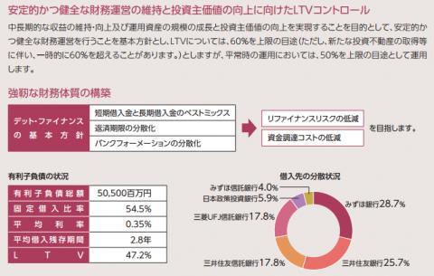 森トラスト・ホテルリート投資法人(3478)IPOのLTV47.2%