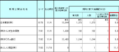 東洋証券のIPO抽選ルール詳細