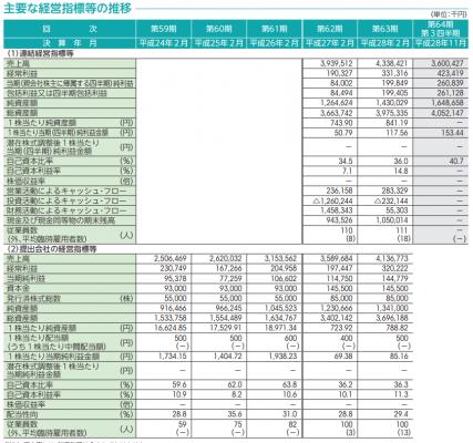 日宣(6543)IPO初値予想と評判