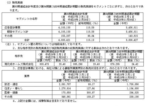 日宣(6543)IPO取引先と事業別売上
