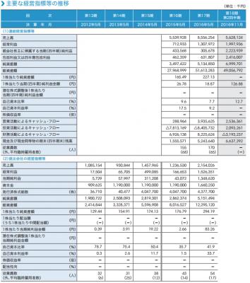 レノバ(9519)IPO評判と分析