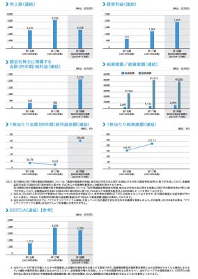 レノバ(9519)初値予想と業績推移