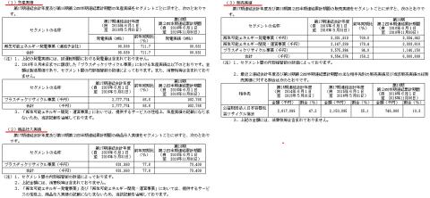 レノバ(9519)IPO人気と業績