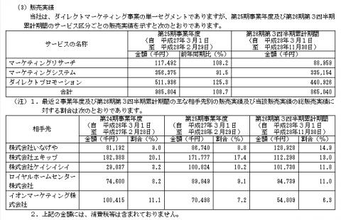 フュージョン(3977)IPO販売実績