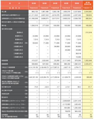 ロコンド(3558)IPO初値予想