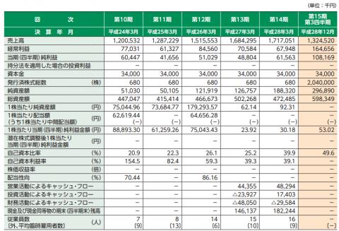 ピーバンドットコム(3559)IPO評判と分析