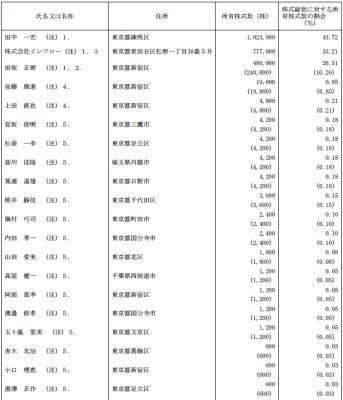 ピーバンドットコム(3559)IPO株主とロックアップ