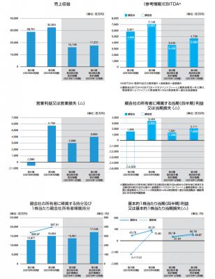 マクロミル(3978)IPO人気と評判