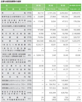 ファイズ(9325)IPO新規上場承認