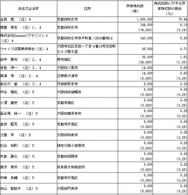 ファイズ(9325)IPO株主とロックアップ状況