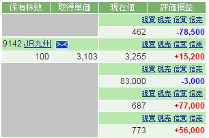 JR九州(9142)増益で上抜け