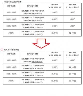 すかいらーく(3197)株主優待拡大