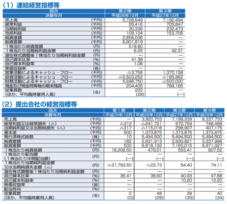 ビーグリー(3981)IPO初値予想