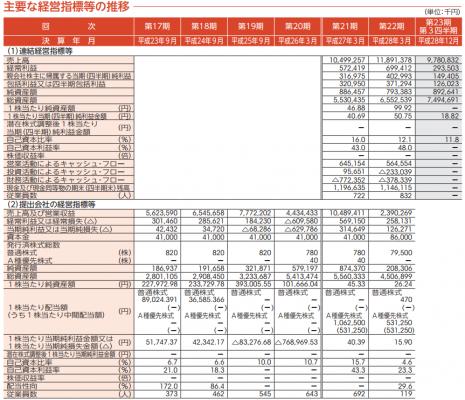 ジャパンエレベーターサービスホールディングス(6544)IPO初値予想