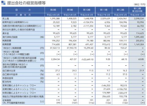 インターネットインフィニティー(6545)IPO評判と分析