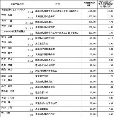 フルテック(6546)IPOロックアップと株主