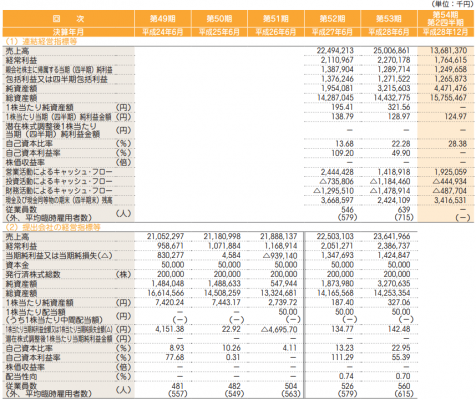 グリーンズ(6547)IPO評判と分析