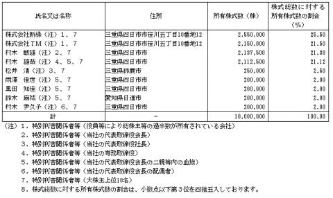 グリーンズ(6547)IPO初値予想