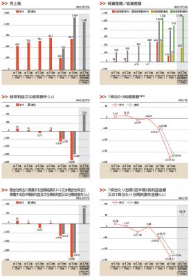 うるる(3979)IPO初値予想
