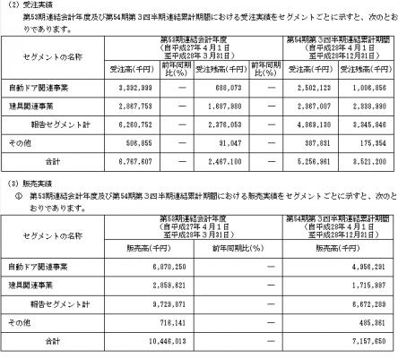 フルテック(6546)IPO取引先と販売実績
