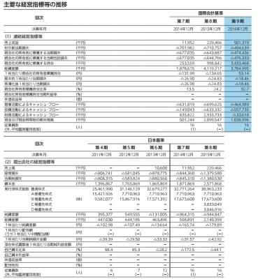 ソレイジア・ファーマ(4597)IPO評判と人気
