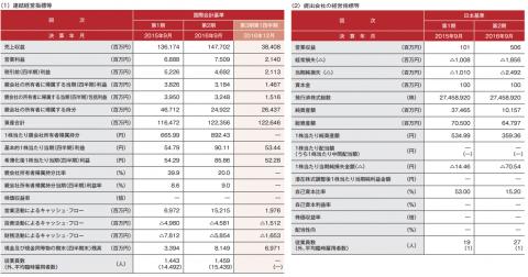 スシローグローバルホールディングス(3563)IPO人気分析