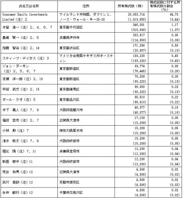 スシローグローバルホールディングス(3563)IPO株主構成とロックアップ