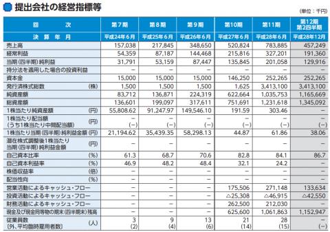 ユーザーローカル(3984)IPO初値予想