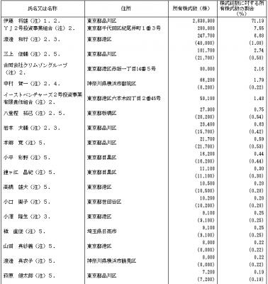 ユーザーローカル(3984)IPOベンチャーキャピタル