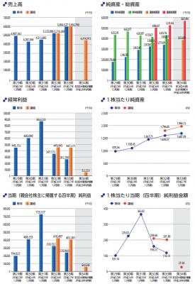 ズーム(6694)IPO業績と幹事配分