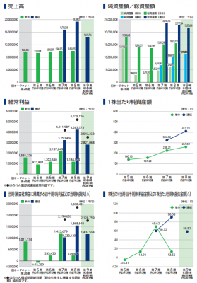 オークネット(3964)IPO業績と利益