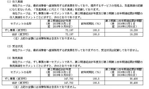 スシローグローバルホールディングスIPO株
