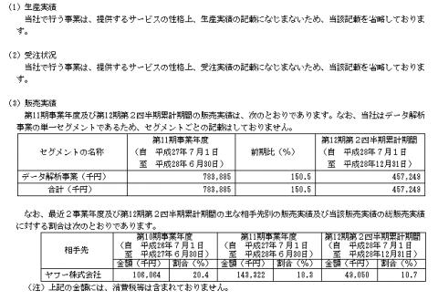 ユーザーローカル(3984)取引先ヤフー株式会社