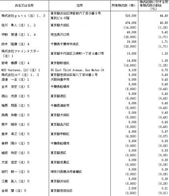 テモナ(3985)IPO初値予想とVC