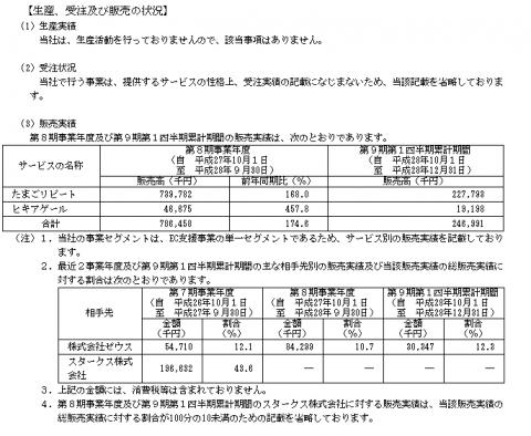 テモナ(3985)IPO取引先と実績