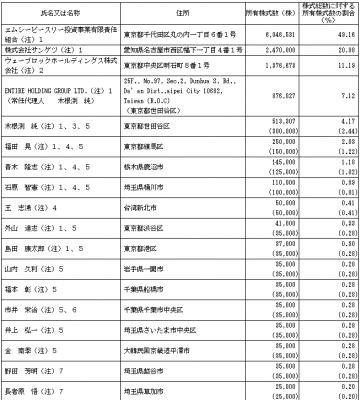 ウェーブロックホールディングス(7940)IPO株主の状況