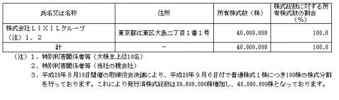 LIXILビバ(3564)評判人気