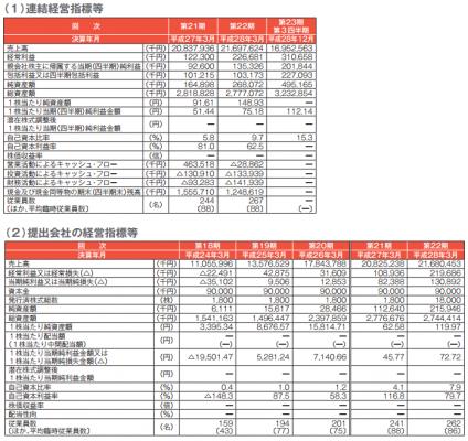 旅工房(6548)IPO評判と分析