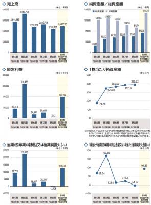 アセンテック(3565)IPO評判と予想