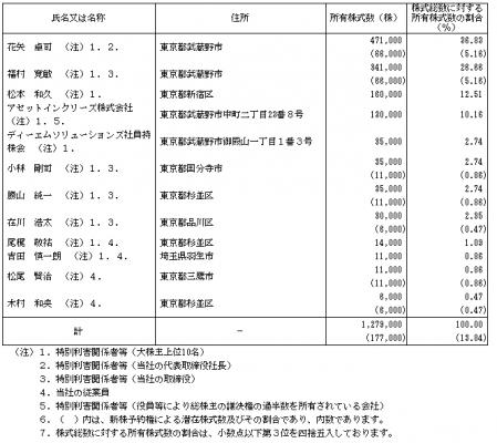 ディーエムソリューションズ(6549)IPOロックアップ