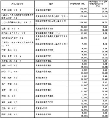 エコモット(3987)IPO株主ロックアップ