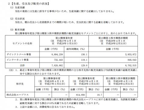 ディーエムソリューションズ(6549)IPO業績結果