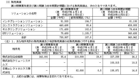 エコモット(3987)販売実績