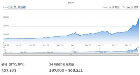 ビットコイン取引失敗