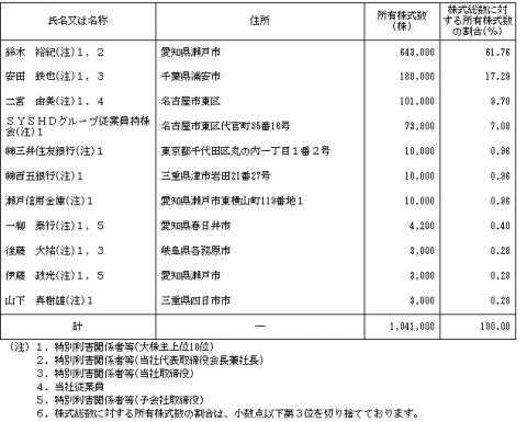 SYSホールディングス(3988)IPO株主状況とロックアップ