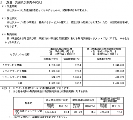ツナグ・ソリューションズ(6551)IPO販売実績