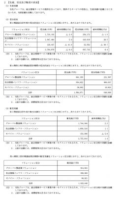 SYSホールディングス(3988)IPO販売実績