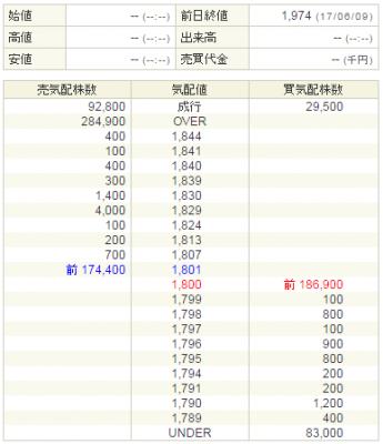 コメダホールディングス(3543)売出株